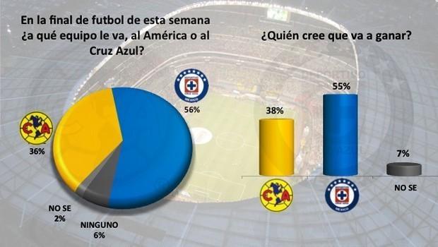 """Cruz Azul preferido para ser campeón, motivado por """"odio al ..."""