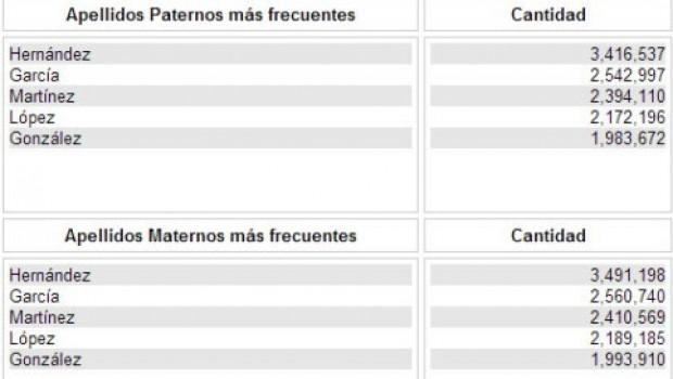 Hernández, apellido más común según el IFE