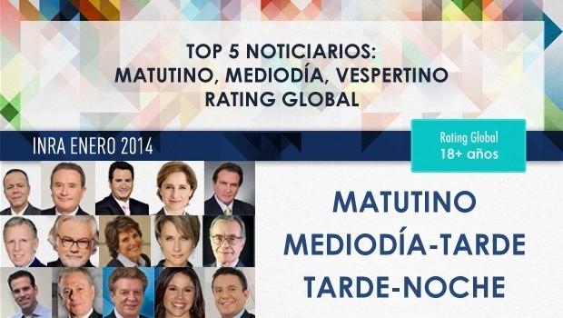 Rating de radio: Ciro, primero; Beteta, segundo; Aristegui, tercera; López Dóriga, cuarto