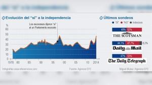 (EFE) Intención del voto en referéndum para independencia de Escocia